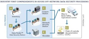 Off Network Data Security